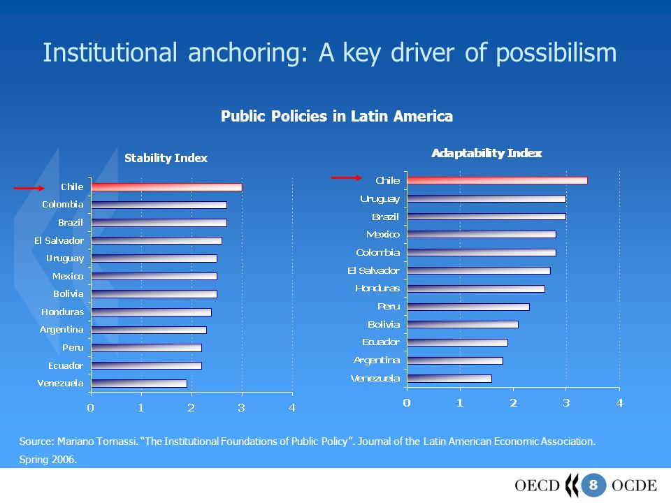 8 Institutional anchoring: A key driver of possibilism Source: Mariano Tomassi. The Institutional Foundations of Public Policy. Journal of the Latin A