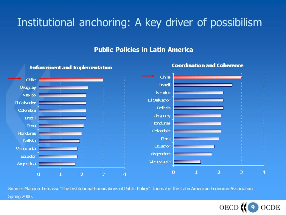 9 Institutional anchoring: A key driver of possibilism Source: Mariano Tomassi.