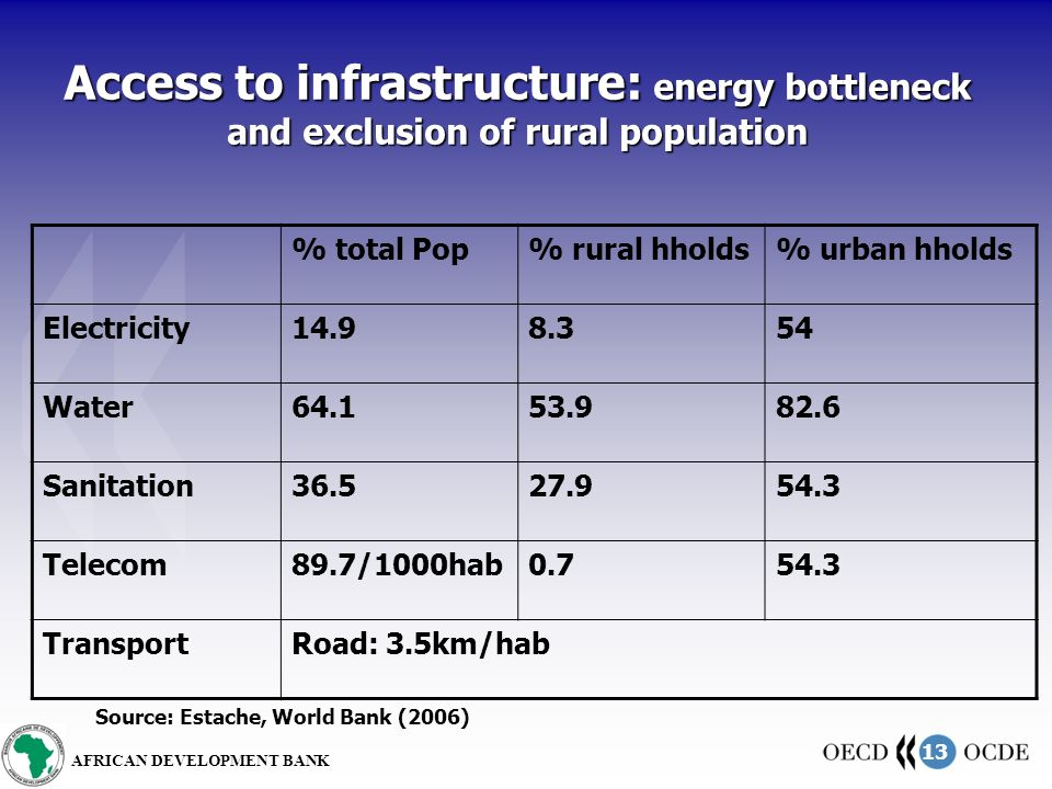 13 AFRICAN DEVELOPMENT BANK Access to infrastructure: energy bottleneck and exclusion of rural population % total Pop% rural hholds% urban hholds Electricity14.98.354 Water64.153.982.6 Sanitation36.527.954.3 Telecom89.7/1000hab0.754.3 TransportRoad: 3.5km/hab Source: Estache, World Bank (2006)