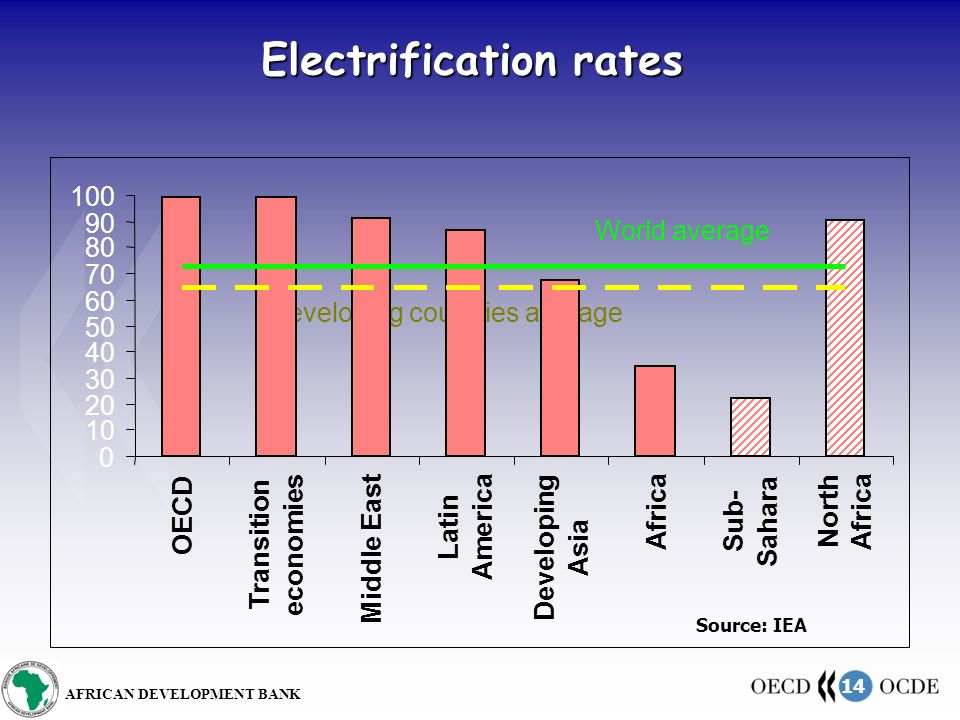 14 AFRICAN DEVELOPMENT BANK Electrification rates World average Developing countries average 0 10 20 30 40 50 60 70 80 90 100 OECD Transition economies Middle East Latin America Developing Asia Africa Sub- Sahara North Africa Source: IEA