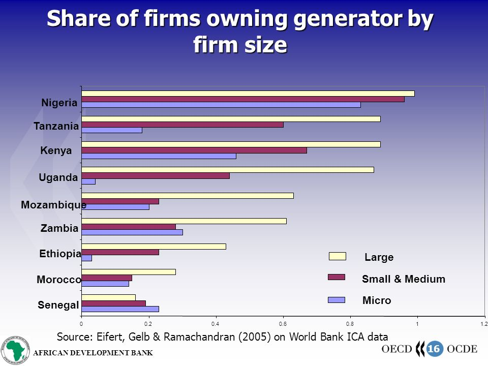 16 AFRICAN DEVELOPMENT BANK Share of firms owning generator by firm size 00.20.40.60.811.2 Senegal Morocco Ethiopia Zambia Mozambique Uganda Kenya Tanzania Nigeria Large Small & Medium Micro Source: Eifert, Gelb & Ramachandran (2005) on World Bank ICA data