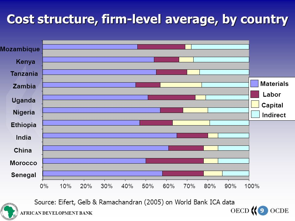 9 AFRICAN DEVELOPMENT BANK Cost structure, firm-level average, by country 0%10%20%30%40%50%60%70%80%90%100% Senegal Morocco China India Ethiopia Nigeria Uganda Zambia Tanzania Kenya Mozambique Materials Labor Capital Indirect Source: Eifert, Gelb & Ramachandran (2005) on World Bank ICA data