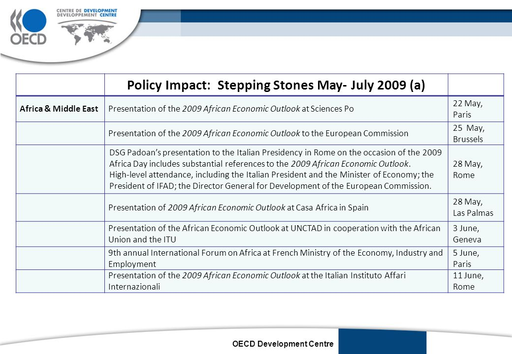 OECD Development Centre Policy Impact: Stepping Stones May- July 2009 (b) Africa & Middle East Presentation of the 2009 African Economic Outlook to the Intergovernmental Committee of Experts of the UN Economic Commission for Africa 12 June, Rabat Presentation of the 2009 African Economic Outlook at the United Nations, US State Department, Johns Hopkins School of Advanced International Studies, US Capitol Hill, Institute for Policy Studies, World Bank, IMF 16-19 June, New York, Washington Presentation of the 2009 African Economic Outlook - Organised with UN Economic Commission for Africa 25 June, Addis Abeba Presentation of the 2009 African Economic Outlook – Organised with the Portuguese Embassy 27 June, Luanda Presentation of the 2009 African Economic Outlook to the Institut Catalunya Africa, Patronat CatalunyaMon, Cambra de Comerço de Barcelona 30 June, Barcelona 6