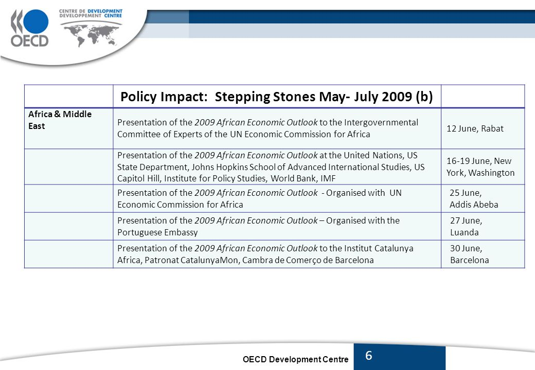 OECD Development Centre Policy Impact: Stepping Stones May- July 2009 (c) Global Development Outlook New industries from new places: the emergence of hardware and software industries in China and India – seminar co-organised with the International Finance Corporation 20 May, Paris Development Centre invited to present research on the future of the global currency reserve system and suggestion to extend the reach of the DSRs at the St.