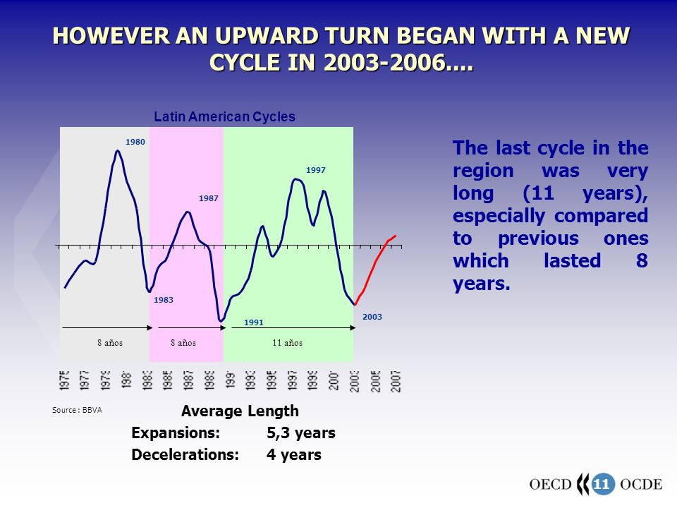 11 HOWEVER AN UPWARD TURN BEGAN WITH A NEW CYCLE IN 2003-2006....