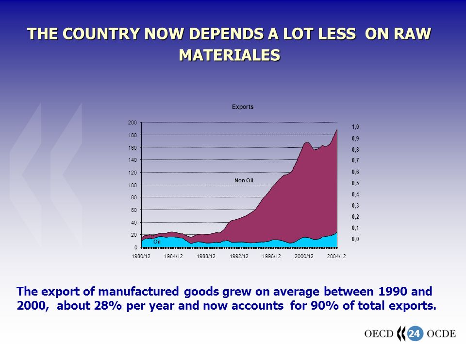24 THE COUNTRY NOW DEPENDS A LOT LESS ON RAW MATERIALES The export of manufactured goods grew on average between 1990 and 2000, about 28% per year and now accounts for 90% of total exports.