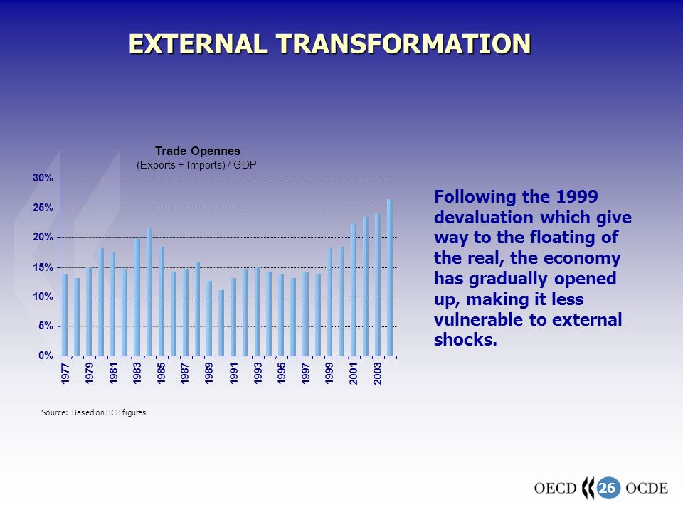 26 EXTERNAL TRANSFORMATION Following the 1999 devaluation which give way to the floating of the real, the economy has gradually opened up, making it less vulnerable to external shocks.