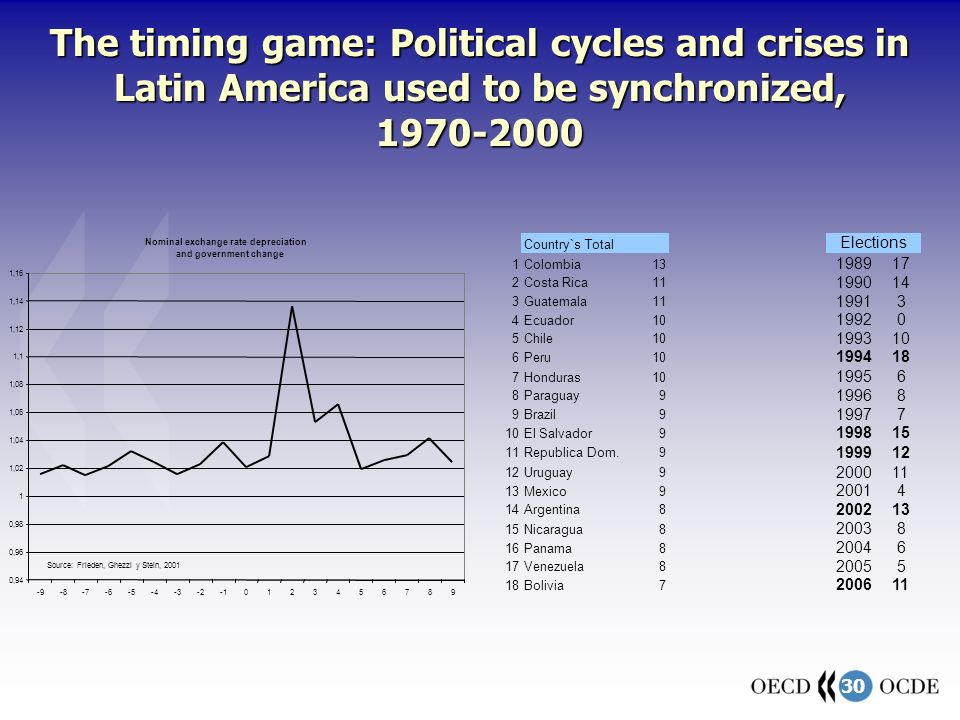 30 The timing game: Political cycles and crises in Latin America used to be synchronized, 1970-2000 Nominal exchange rate depreciation and government change 0,94 0,96 0,98 1 1,02 1,04 1,06 1,08 1,1 1,12 1,14 1,16 -9-8-7-6-5-4-3-20123456789 Source: Frieden, Ghezzi y Stein, 2001 Country`s Total Elections 1Colombia13 198917 2Costa Rica11 199014 3Guatemala11 19913 4Ecuador10 19920 5Chile10 199310 6Peru10 199418 7Honduras10 19956 8Paraguay9 19968 9Brazil9 19977 10El Salvador9 199815 11Republica Dom.9 199912 Uruguay9 200011 13Mexico9 20014 14Argentina8 200213 15Nicaragua8 20038 16Panama8 20046 17Venezuela8 20055 18Bolivia7 200611