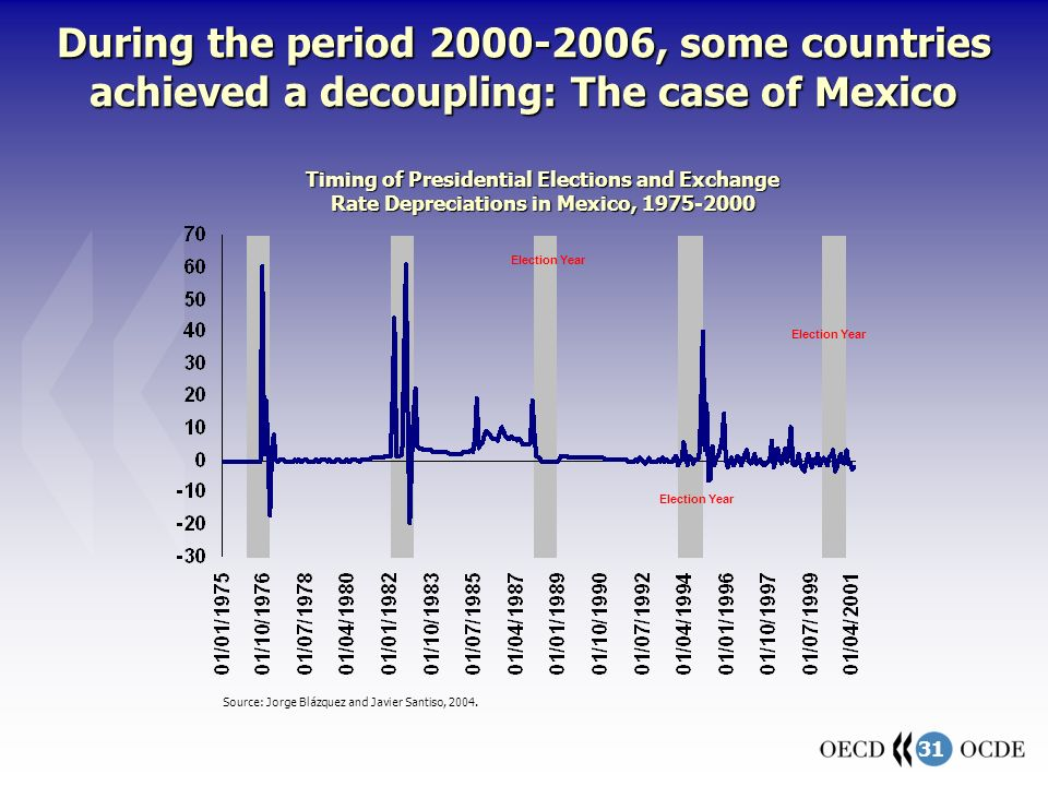 31 During the period 2000-2006, some countries achieved a decoupling: The case of Mexico Source: Jorge Blázquez and Javier Santiso, 2004.