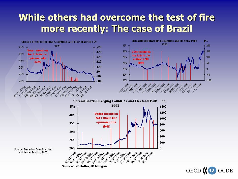 32 While others had overcome the test of fire more recently: The case of Brazil Source: Based on Juan Martínez and Javier Santiso, 2003.