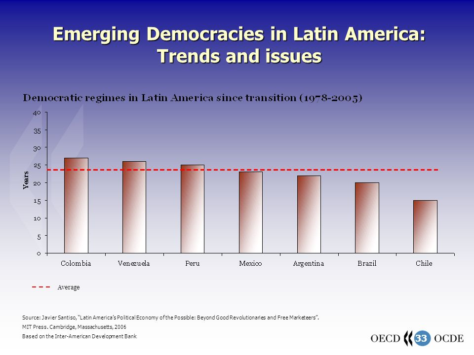 33 Emerging Democracies in Latin America: Trends and issues Average Source: Javier Santiso, Latin Americas Political Economy of the Possible: Beyond Good Revolutionaries and Free Marketeers.