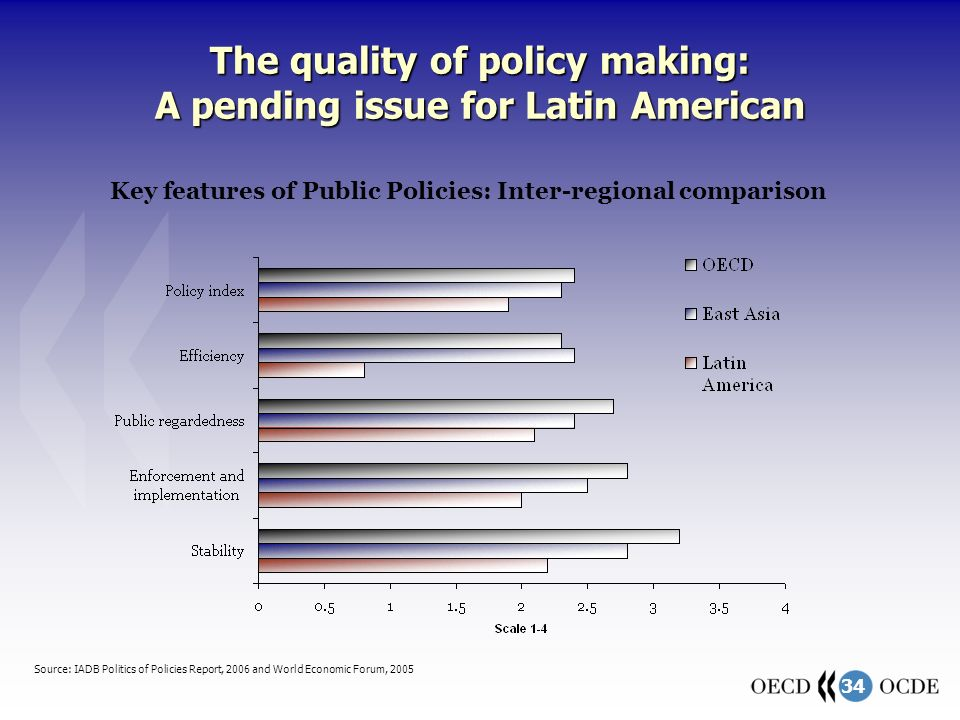 34 The quality of policy making: A pending issue for Latin American Source: IADB Politics of Policies Report, 2006 and World Economic Forum, 2005 Key features of Public Policies: Inter-regional comparison