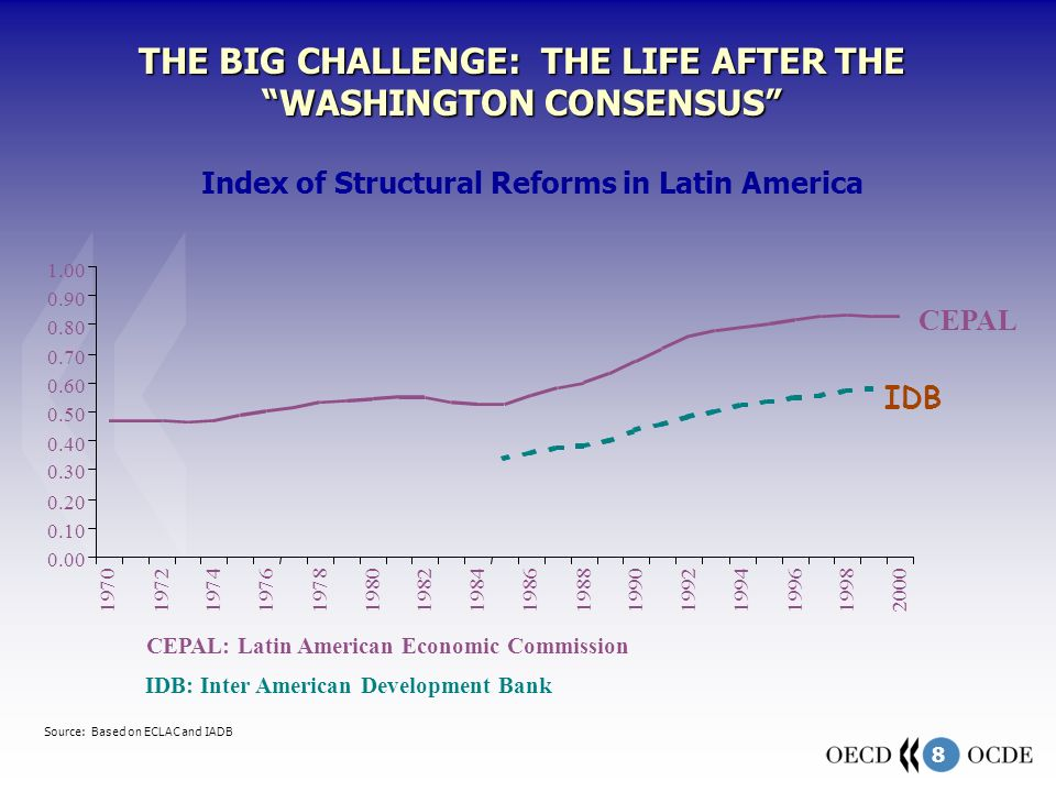 8 CEPAL: Latin American Economic Commission THE BIG CHALLENGE: THE LIFE AFTER THE WASHINGTON CONSENSUS Index of Structural Reforms in Latin America 0.00 0.10 0.20 0.30 0.40 0.50 0.60 0.70 0.80 0.90 1.00 1970 1972 19741976 1978 19801982 1984 19861988 1990 19921994199619982000 CEPAL IDB IDB: Inter American Development Bank Source: Based on ECLAC and IADB