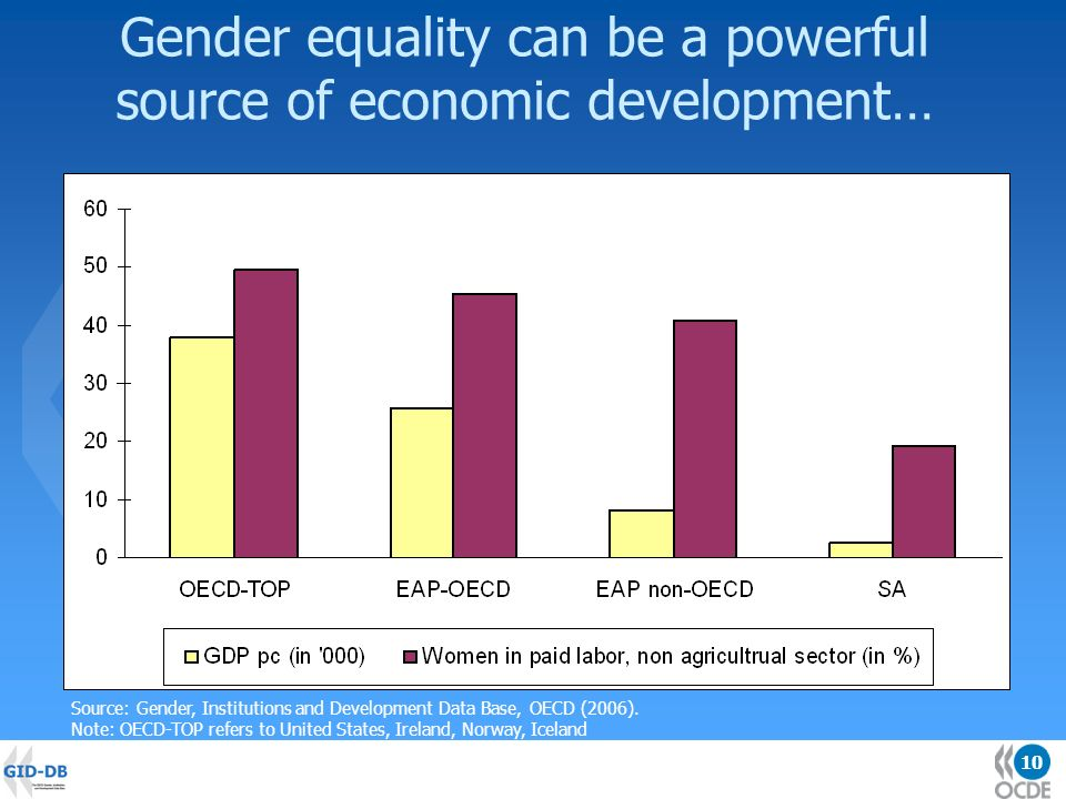 10 Gender equality can be a powerful source of economic development… Source: Gender, Institutions and Development Data Base, OECD (2006).