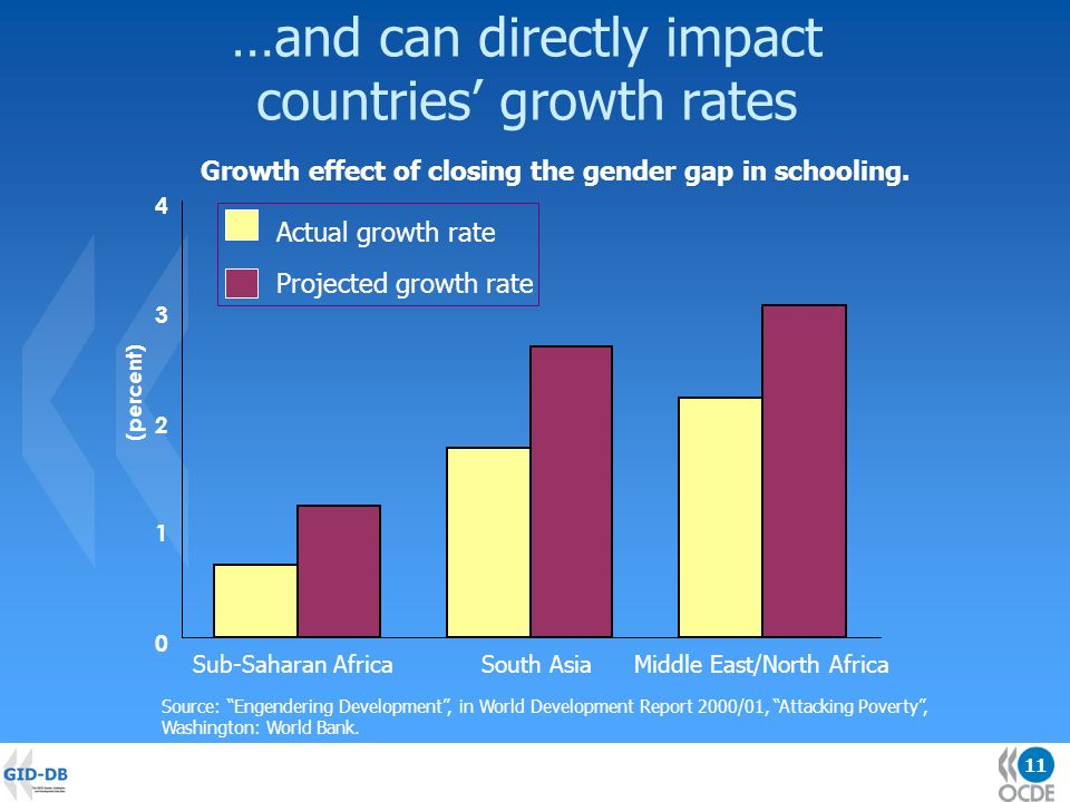 11 …and can directly impact countries growth rates 0 1 2 3 4 Sub-Saharan AfricaSouth AsiaMiddle East/North Africa (percent) Actual growth rate Projected growth rate Source: Engendering Development, in World Development Report 2000/01, Attacking Poverty, Washington: World Bank.