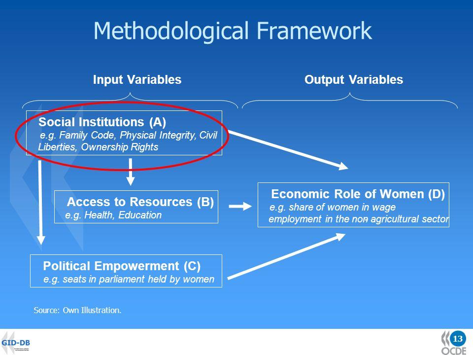 13 Methodological Framework Political Empowerment (C) e.g.