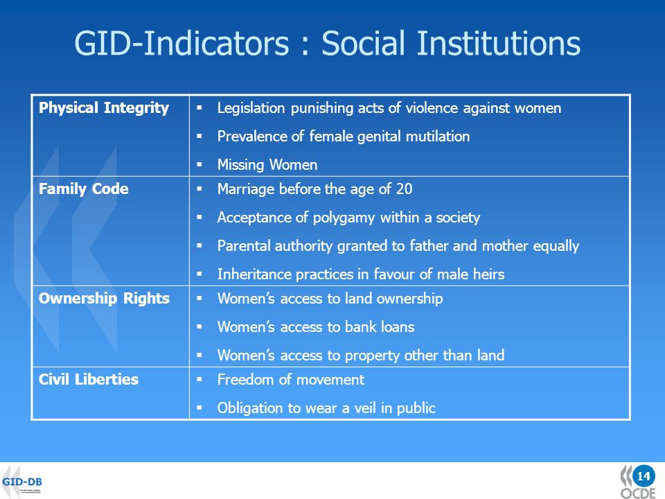 14 GID-Indicators : Social Institutions Physical Integrity Legislation punishing acts of violence against women Prevalence of female genital mutilation Missing Women Family Code Marriage before the age of 20 Acceptance of polygamy within a society Parental authority granted to father and mother equally Inheritance practices in favour of male heirs Ownership Rights Womens access to land ownership Womens access to bank loans Womens access to property other than land Civil Liberties Freedom of movement Obligation to wear a veil in public