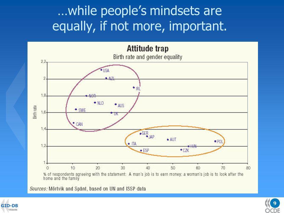 9 …while peoples mindsets are equally, if not more, important.