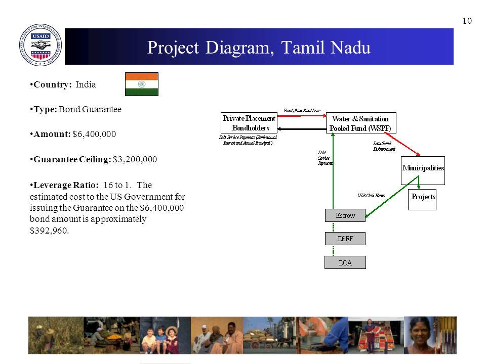 10 Project Diagram, Tamil Nadu Country: India Type: Bond Guarantee Amount: $6,400,000 Guarantee Ceiling: $3,200,000 Leverage Ratio: 16 to 1.