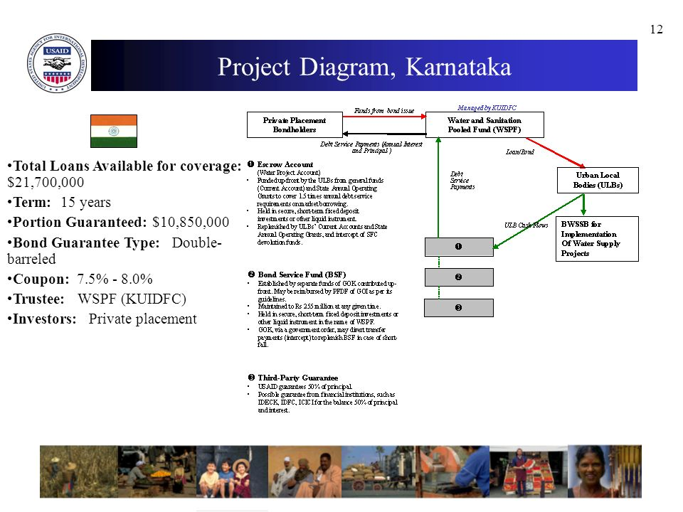 12 Project Diagram, Karnataka Total Loans Available for coverage: $21,700,000 Term: 15 years Portion Guaranteed: $10,850,000 Bond Guarantee Type: Double- barreled Coupon: 7.5% - 8.0% Trustee: WSPF (KUIDFC) Investors: Private placement