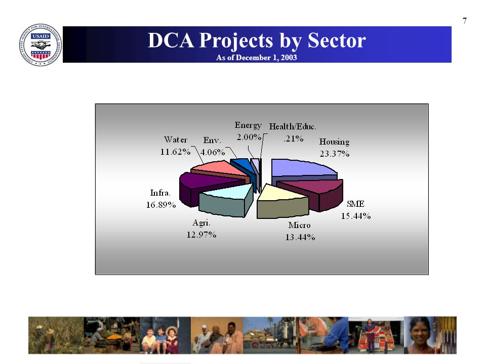 7 DCA Projects by Sector As of December 1, 2003