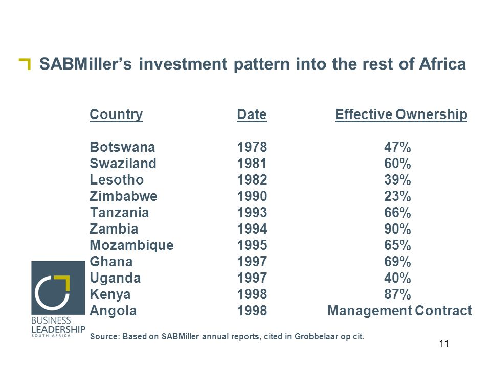11 SABMillers investment pattern into the rest of Africa CountryDateEffective Ownership Botswana197847% Swaziland198160% Lesotho198239% Zimbabwe199023% Tanzania199366% Zambia199490% Mozambique199565% Ghana199769% Uganda199740% Kenya199887% Angola1998 Management Contract Source: Based on SABMiller annual reports, cited in Grobbelaar op cit.