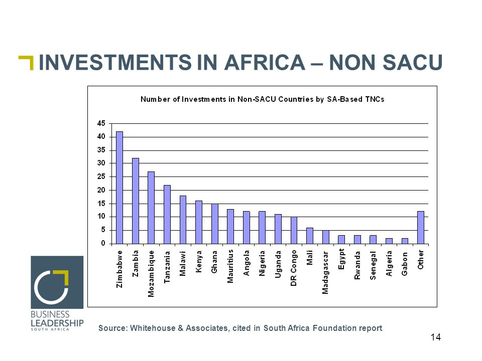 14 INVESTMENTS IN AFRICA – NON SACU Source: Whitehouse & Associates, cited in South Africa Foundation report