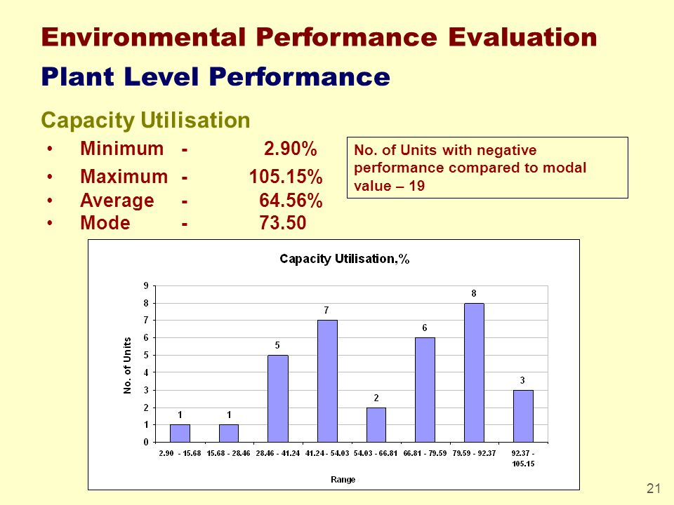 21 Plant Level Performance Capacity Utilisation Minimum - 2.90% Maximum-105.15% Average- 64.56% Mode- 73.50 Environmental Performance Evaluation No. o