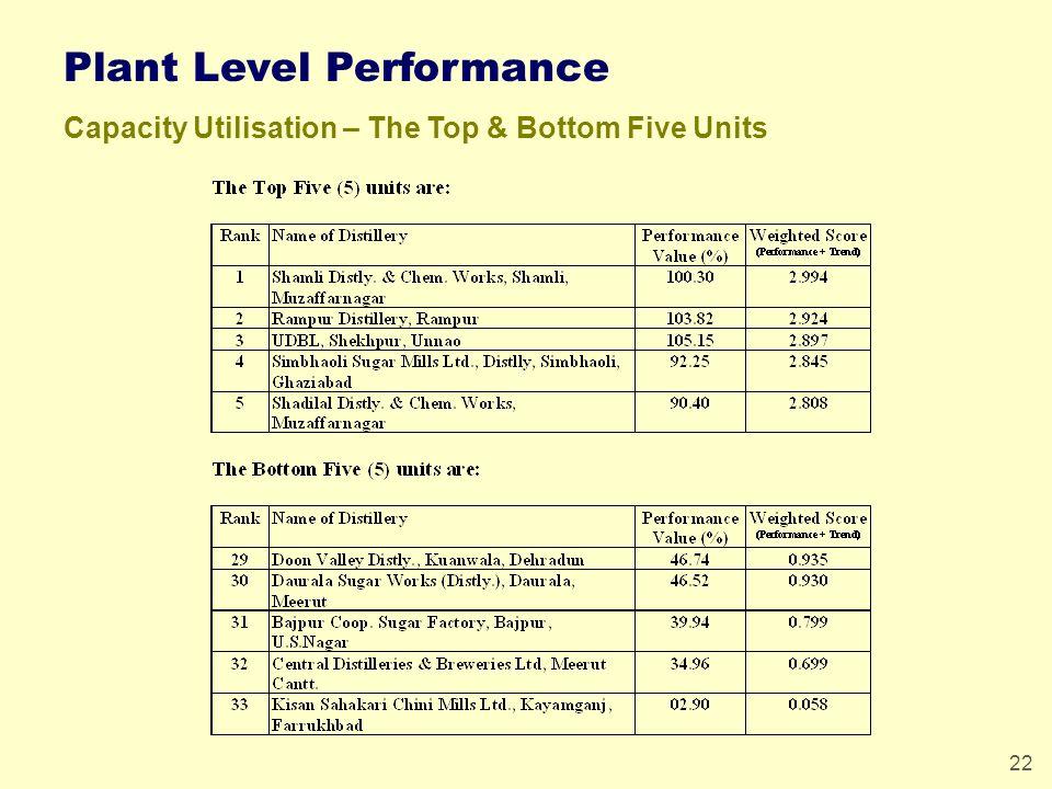 22 Plant Level Performance Capacity Utilisation – The Top & Bottom Five Units