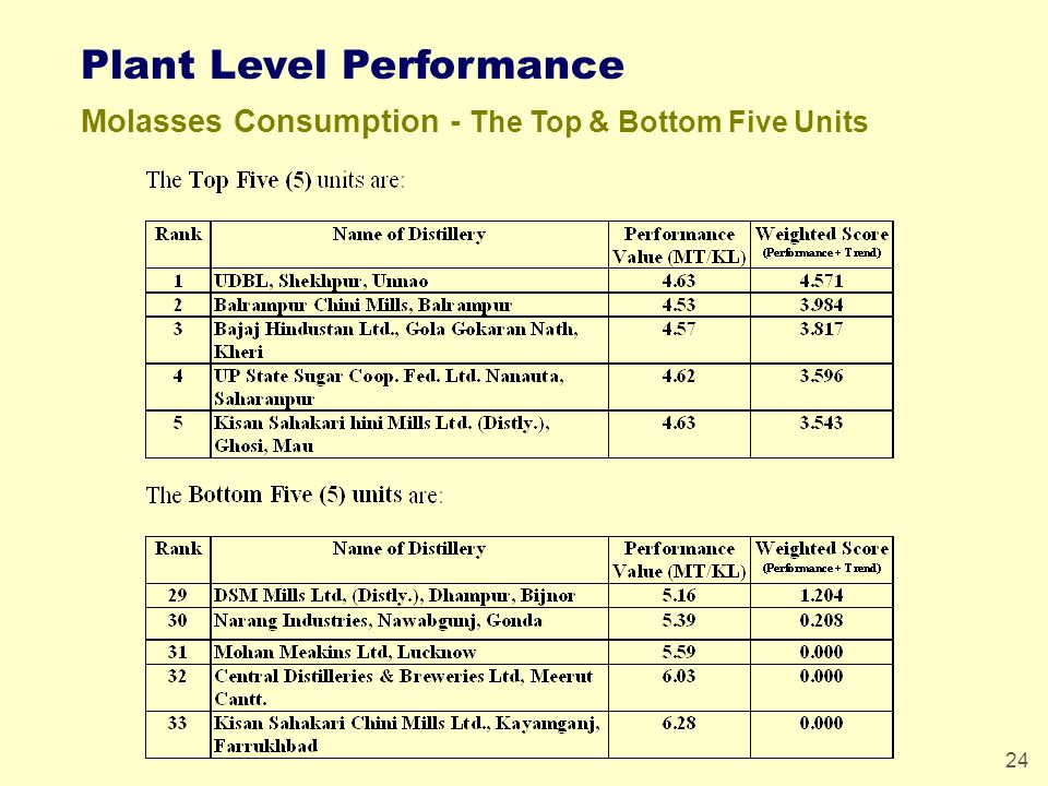 24 Plant Level Performance Molasses Consumption - The Top & Bottom Five Units
