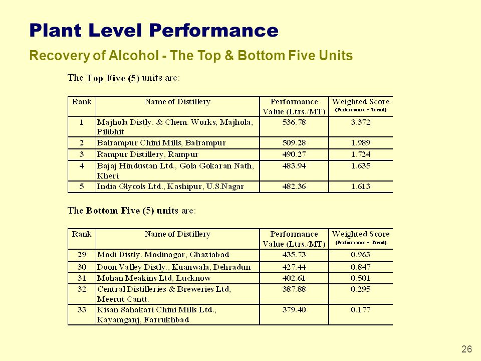 26 Plant Level Performance Recovery of Alcohol - The Top & Bottom Five Units
