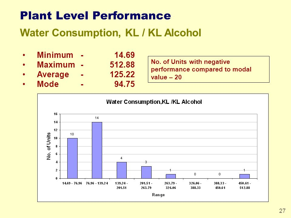 27 Plant Level Performance Water Consumption, KL / KL Alcohol Minimum - 14.69 Maximum-512.88 Average-125.22 Mode- 94.75 No. of Units with negative per