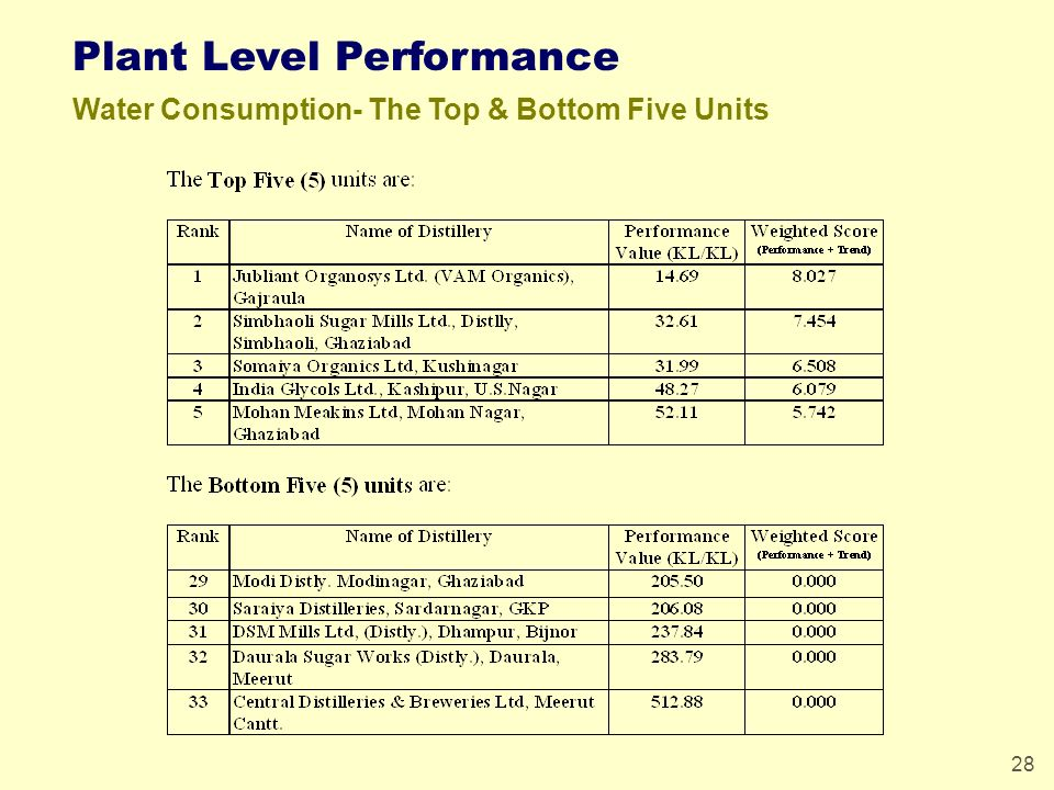 28 Plant Level Performance Water Consumption- The Top & Bottom Five Units