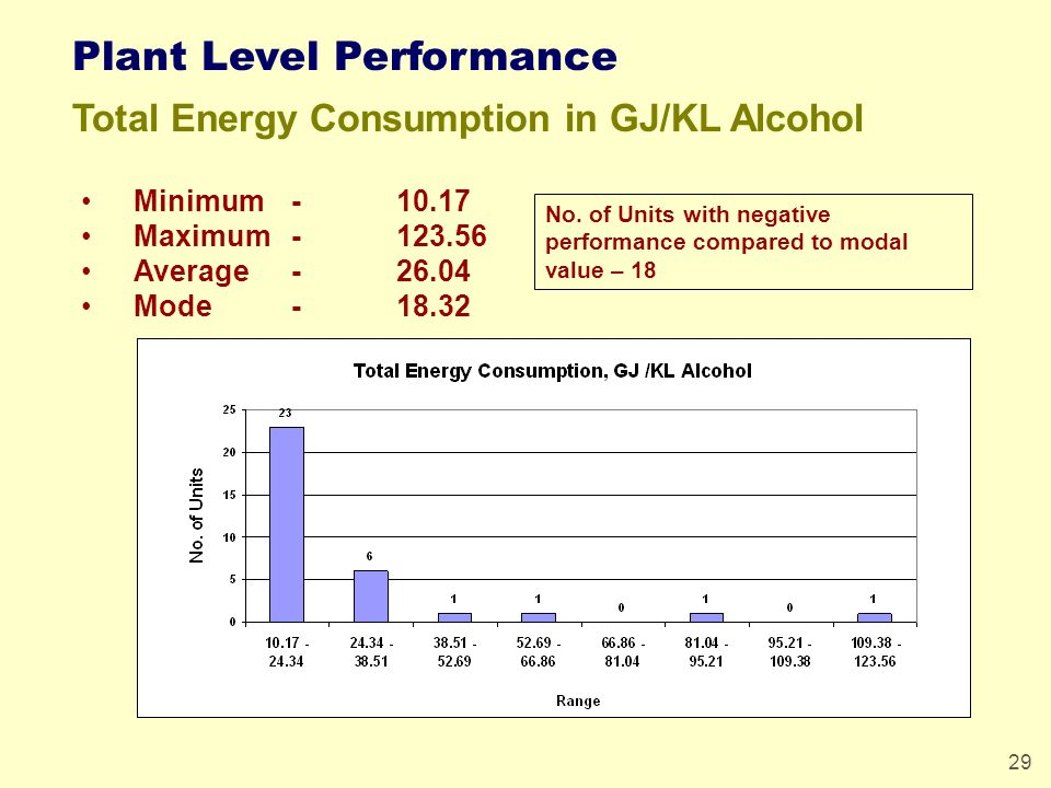 29 Plant Level Performance Total Energy Consumption in GJ/KL Alcohol Minimum -10.17 Maximum-123.56 Average-26.04 Mode-18.32 No. of Units with negative