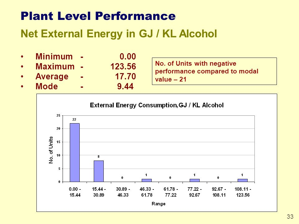 33 Plant Level Performance Net External Energy in GJ / KL Alcohol Minimum - 0.00 Maximum-123.56 Average- 17.70 Mode- 9.44 No. of Units with negative p