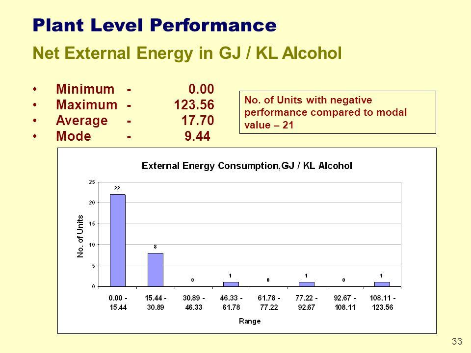 33 Plant Level Performance Net External Energy in GJ / KL Alcohol Minimum - 0.00 Maximum-123.56 Average- 17.70 Mode- 9.44 No.