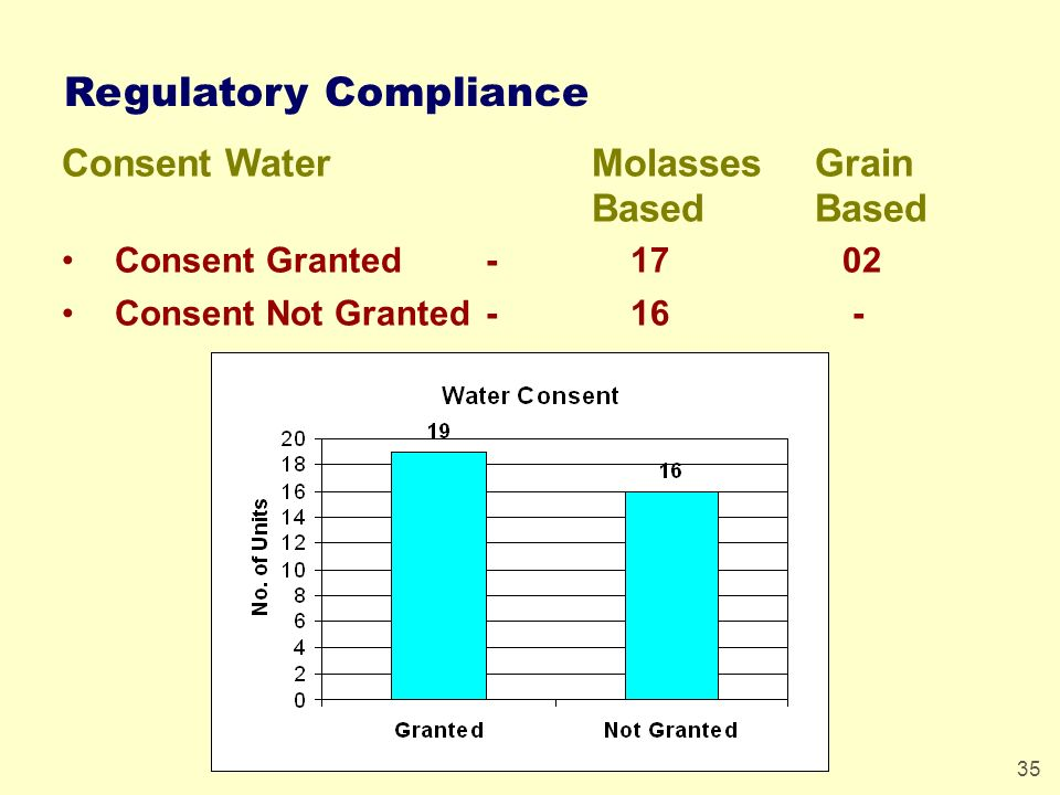 35 Regulatory Compliance Consent WaterMolasses Grain Based Consent Granted - 17 02 Consent Not Granted- 16 -