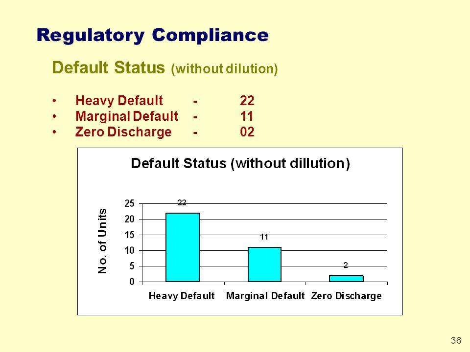 36 Default Status (without dilution) Heavy Default -22 Marginal Default-11 Zero Discharge- 02 Regulatory Compliance