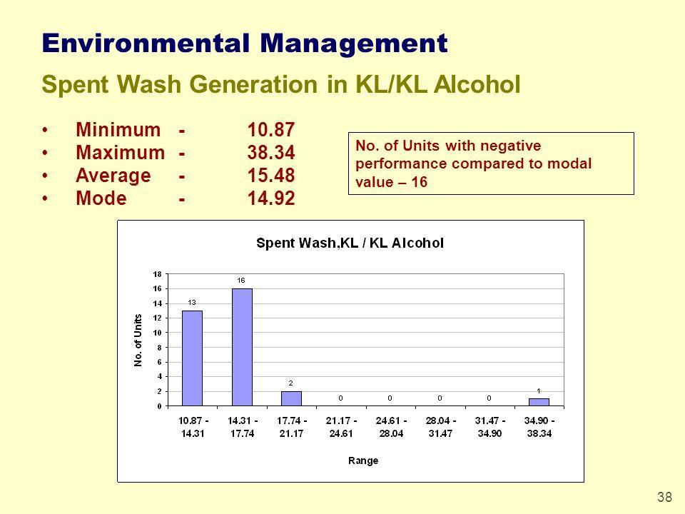 38 Environmental Management Spent Wash Generation in KL/KL Alcohol Minimum -10.87 Maximum-38.34 Average-15.48 Mode-14.92 No.
