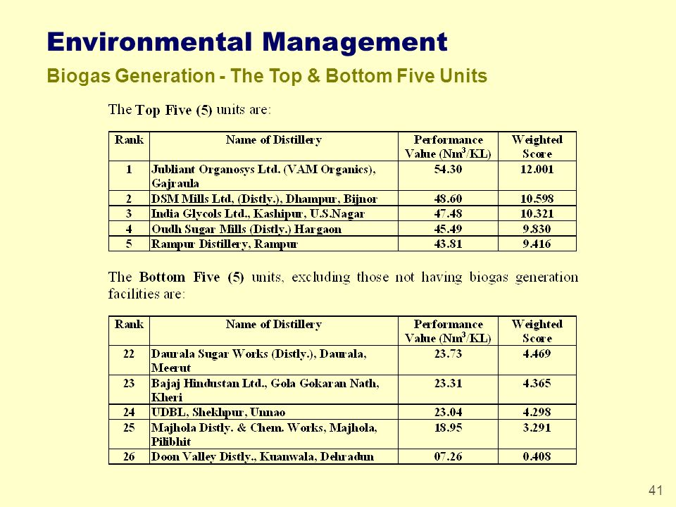 41 Environmental Management Biogas Generation - The Top & Bottom Five Units