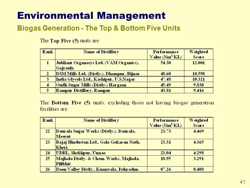 41 Environmental Management Biogas Generation - The Top & Bottom Five Units
