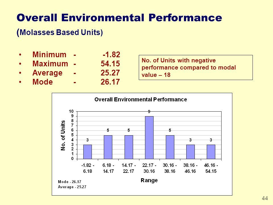 44 Minimum - -1.82 Maximum-54.15 Average-25.27 Mode-26.17 Overall Environmental Performance ( Molasses Based Units) No.