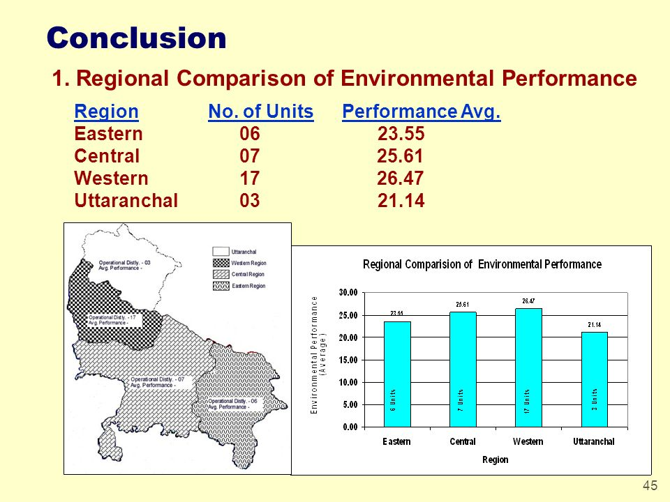 45 Conclusion 1. Regional Comparison of Environmental Performance RegionNo. of UnitsPerformance Avg. Eastern 06 23.55 Central 07 25.61 Western 17 26.4