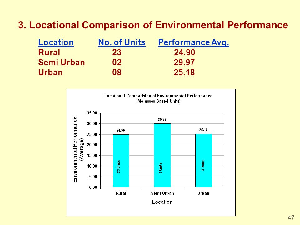 47 3. Locational Comparison of Environmental Performance LocationNo. of UnitsPerformance Avg. Rural 23 24.90 Semi Urban 02 29.97 Urban 08 25.18