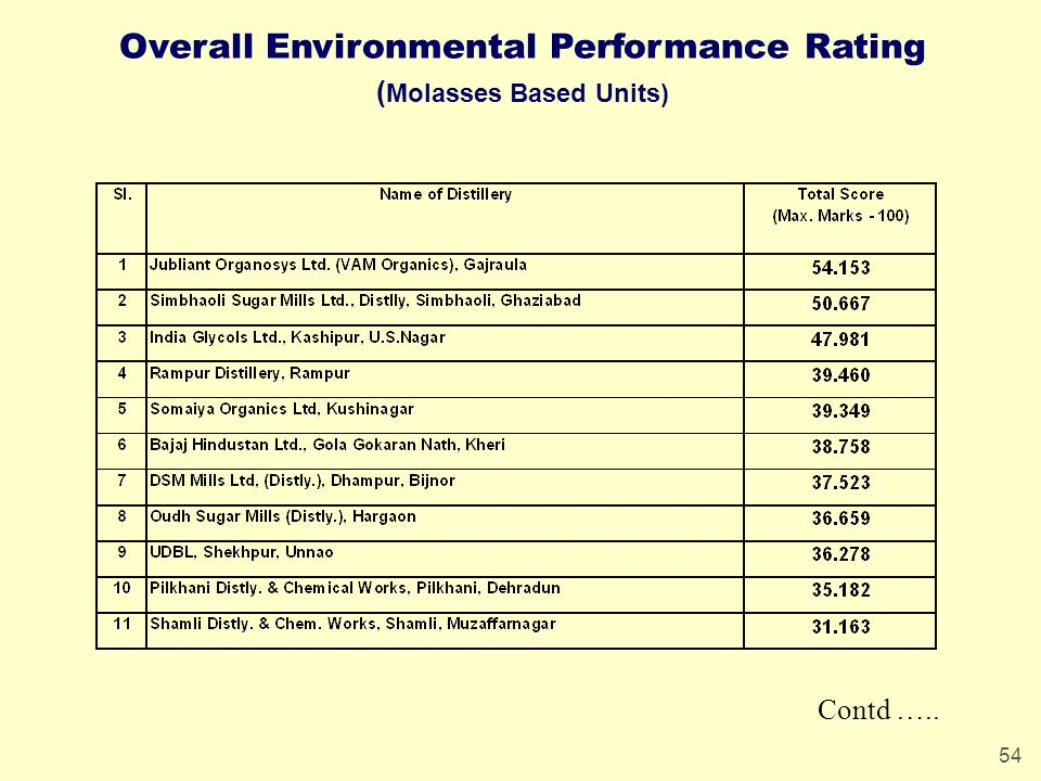54 Overall Environmental Performance Rating ( Molasses Based Units) Contd …..