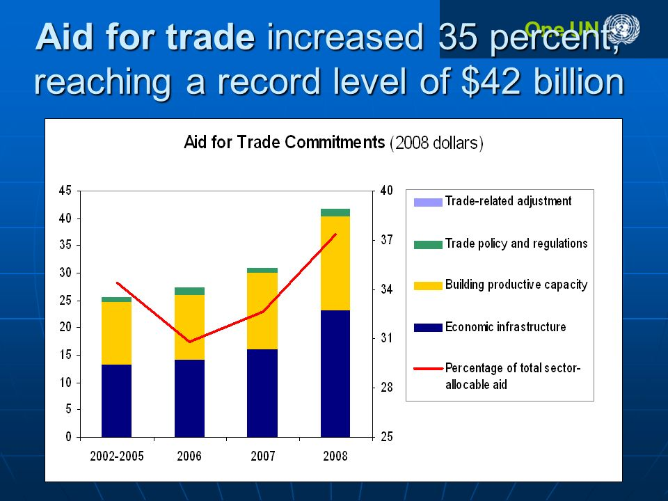 Aid for trade increased 35 percent, reaching a record level of $42 billion