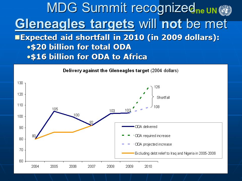 MDG Summit recognized Gleneagles targets will not be met Expected aid shortfall in 2010 (in 2009 dollars): Expected aid shortfall in 2010 (in 2009 dollars): $20 billion for total ODA$20 billion for total ODA $16 billion for ODA to Africa$16 billion for ODA to Africa