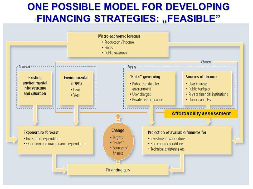 ONE POSSIBLE MODEL FOR DEVELOPING FINANCING STRATEGIES: FEASIBLE Affordability assessment