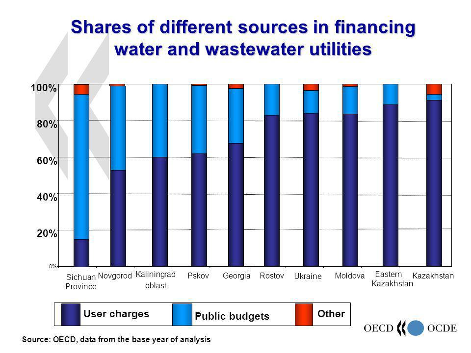 Shares of different sources in financing water and wastewater utilities 0% 20% 40% 60% 80% 100% NovgorodPskov Kaliningrad oblast RostovMoldovaGeorgia Ukraine Kazakhstan Eastern Kazakhstan User charges Public budgets Other Sichuan Province Source: OECD, data from the base year of analysis