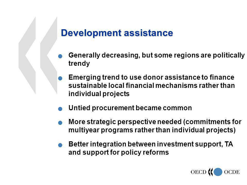 Generally decreasing, but some regions are politically trendy Emerging trend to use donor assistance to finance sustainable local financial mechanisms